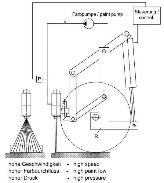 Funcionamiento del estabilizador del ancho de las líneas - velocidad alta