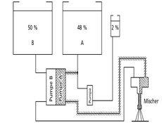 50:48:2 System (auch 1:1-Plus-System genannt, mit saugseitiger Härtereinspritzung)
