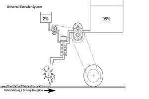 Dynamisches Mischsystem zur Vermischung beider Komponenten - Universal-Extruder-System