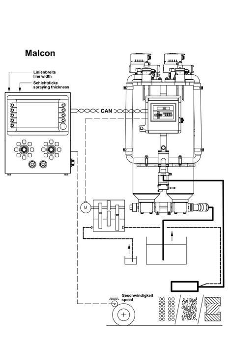 Dosierverfahren (Skizze): Balgpumpe für 98% Stammkomponente sowie Plungerpumpe für 2% Härteranteil, für 2K Kaltplastiken mit MALCON4E