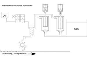Dynamisches Mischsystem zur Vermischung beider Komponenten - Balgpumpensystem