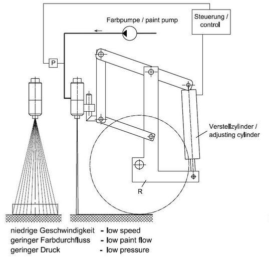 Funcionamiento del estabilizador del ancho de las líneas - velocidad baja